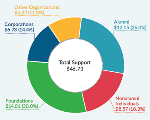 According to the Council for Advancement and Support of Education, Alumni give more than any other philanthropic source except foundations.