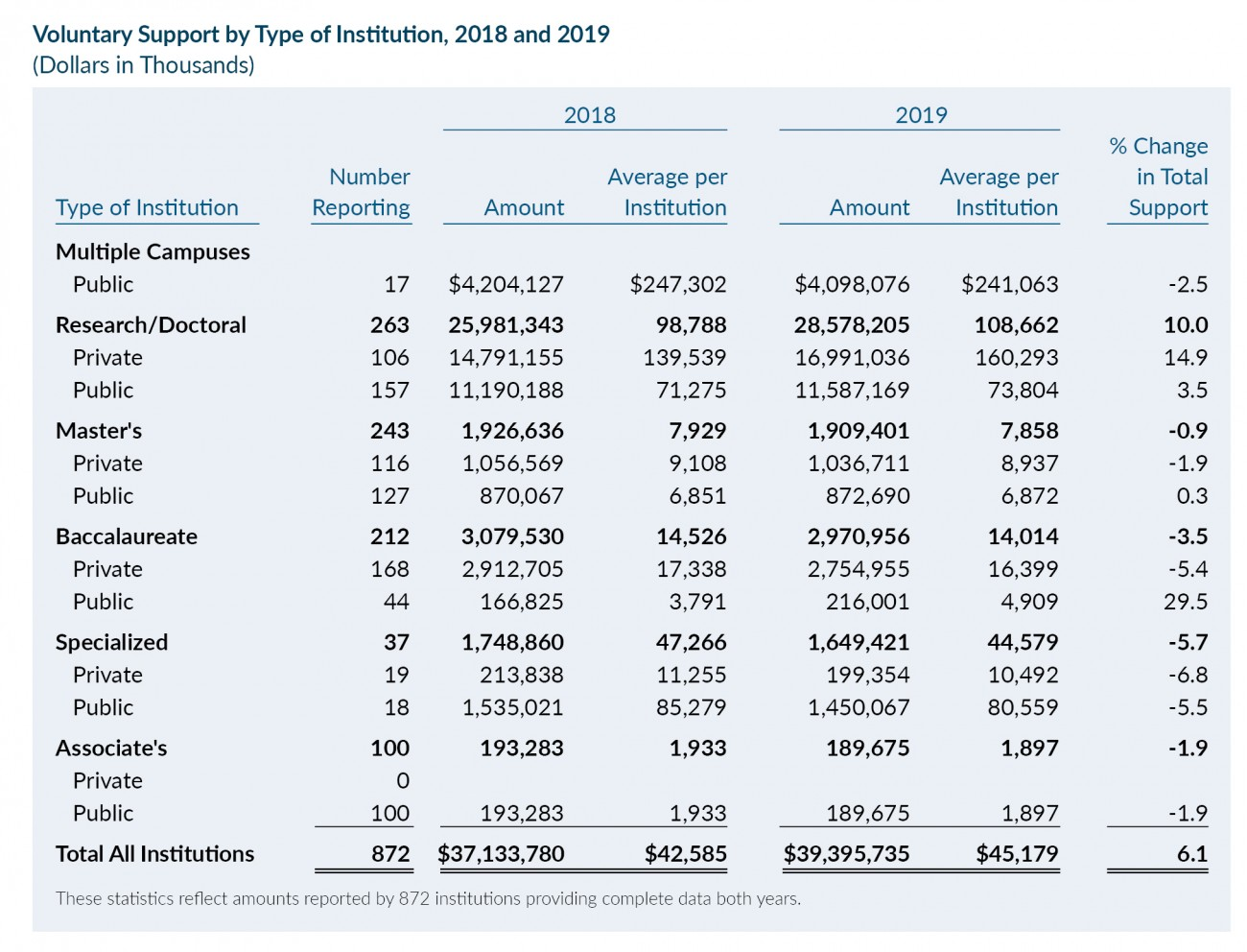 Table: Voluntary Support by Type of Institution, 2018 and 2019