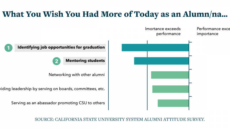 "Infographic: Graph of responses to question ""What you wish you had more of today as an alumna"""