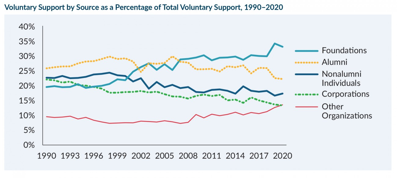 Line graph showing Voluntary Support by Source as a Percentage of Total Voluntary Support, 2020