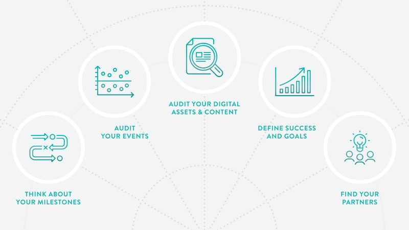 "Infographic reads, ""Think about your milestones, audit your events, audit your digital assets & content, define success and goals, and find your partners"""